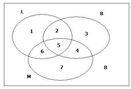 Respuestas conjuntos matemtica y listo zonas de diagrama de venn ccuart Gallery